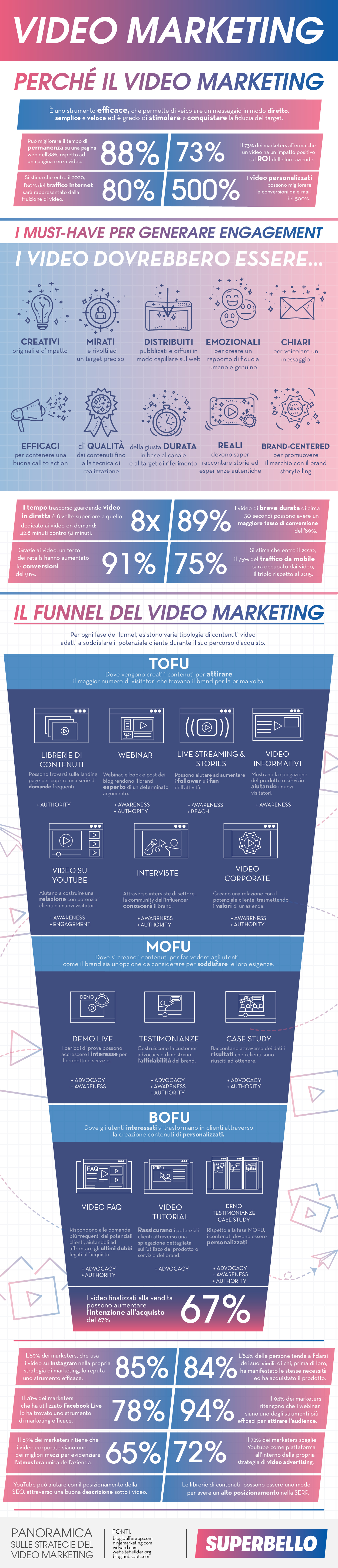 L'infografica spiega l'importanza del Video Marketing all'interno di una strategia di comunicazione integrata per generare engagement, farsi conoscere e conquistare la fiducia del pubblico, trasformandoli in clienti. Inoltre vengono differenziate le varie tipologie di contenuti video applicati alle fasi dell'Inbound Marketing: TOFU, MOFU, BOFU